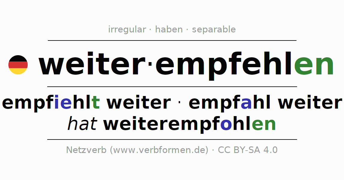 Entire conjugation of the German verb weiterempfehlen. All tenses are clearly represented in a table.