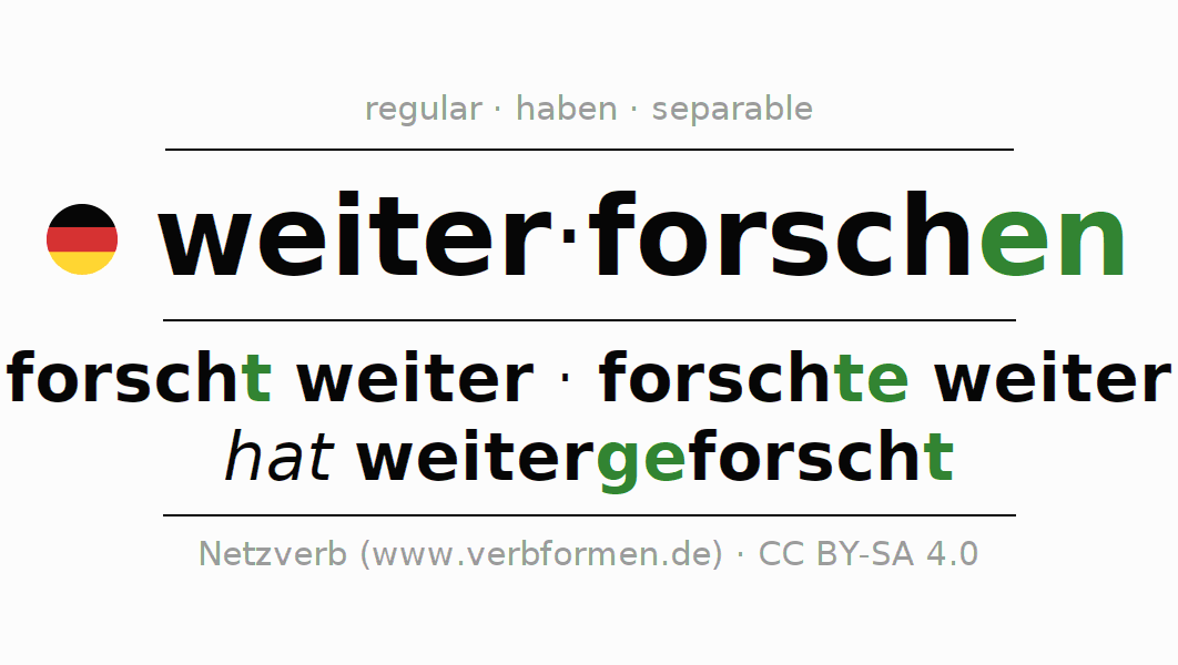 Conjugation of German verb weiterforschen