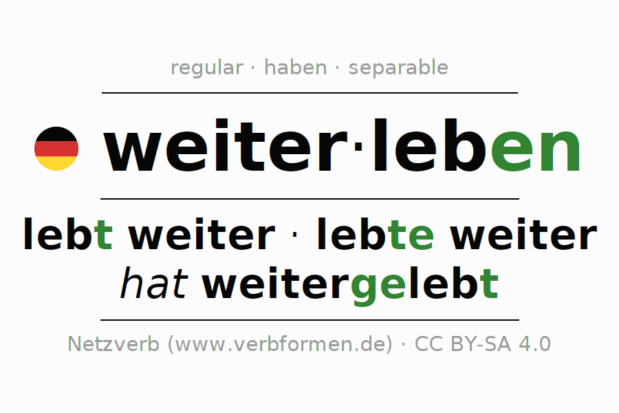 Conjugation of German verb weiterleben