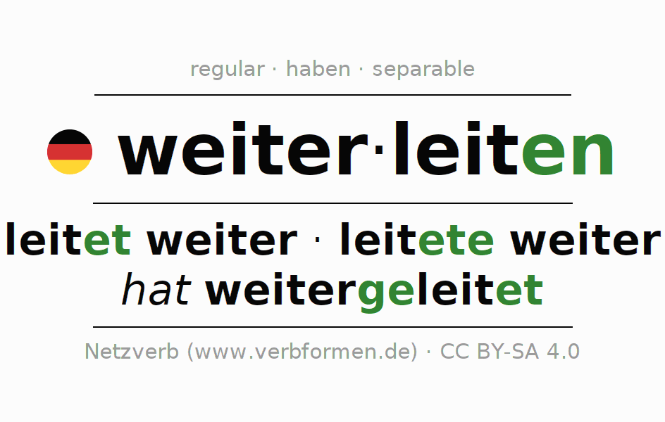 Conjugation of German verb weiterleiten