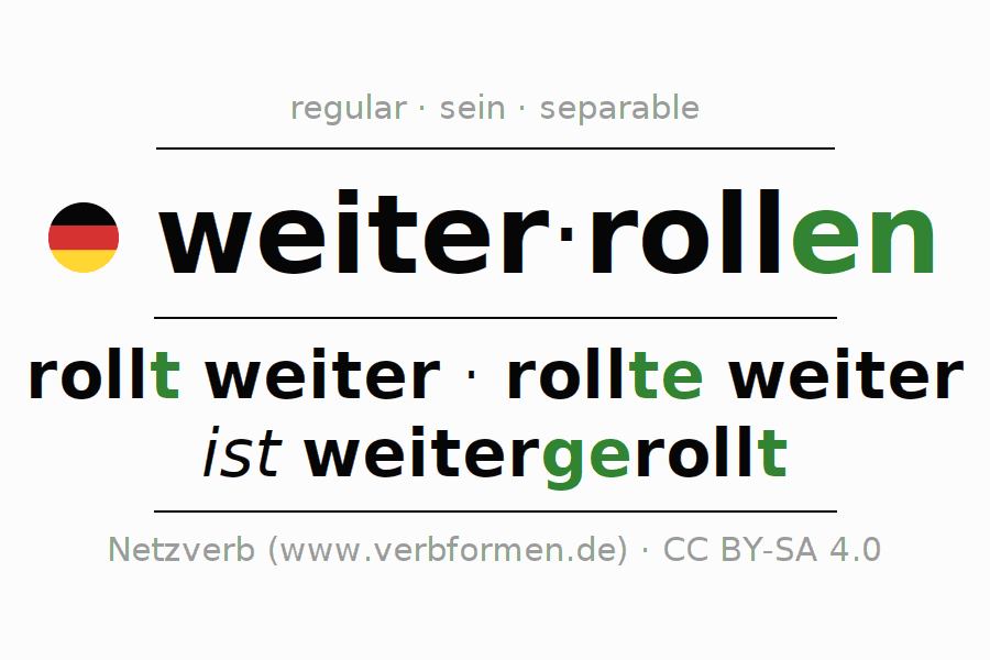 Entire conjugation of the German verb weiterrollen (hat). All tenses are clearly represented in a table.