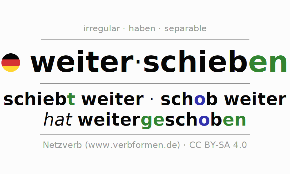 Conjugation of German verb weiterschieben
