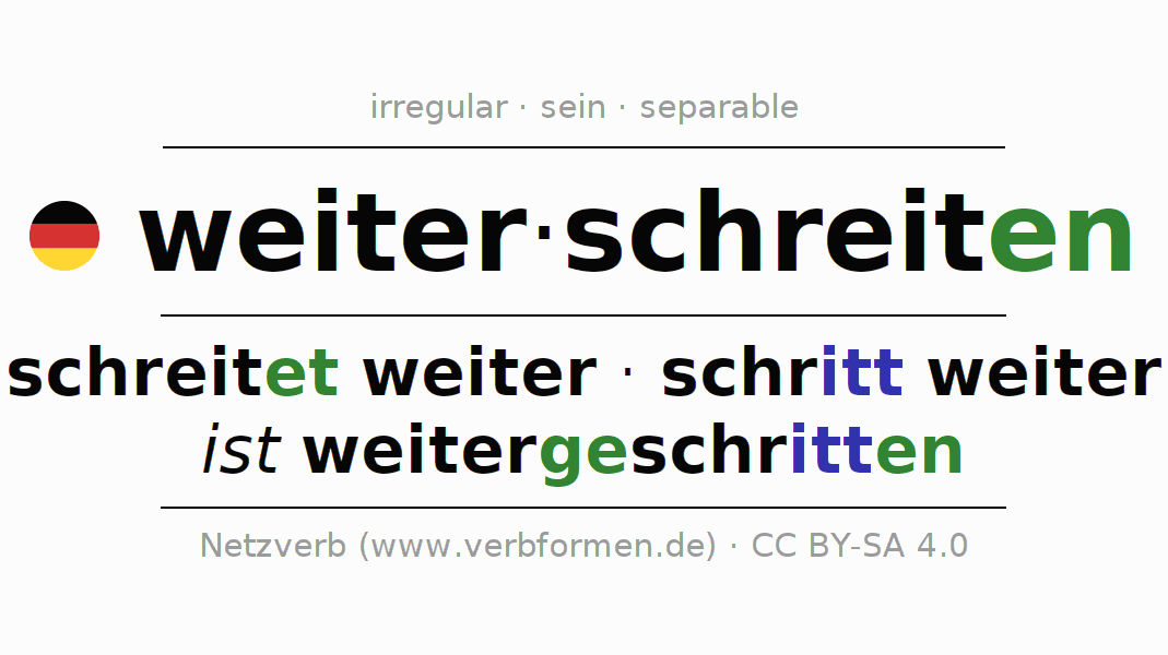 Entire conjugation of the German verb weiterschreiten. All tenses are clearly represented in a table.