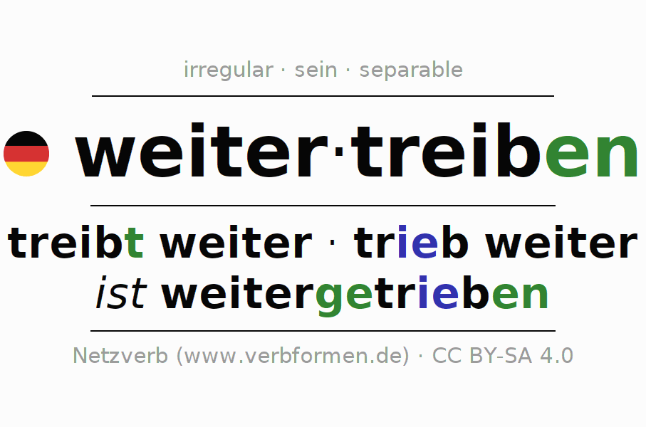 Entire conjugation of the German verb weitertreiben (hat). All tenses are clearly represented in a table.