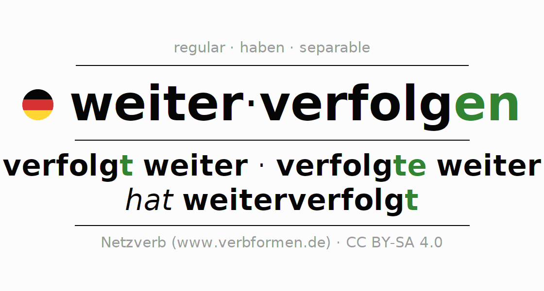 Entire conjugation of the German verb weiterverfolgen. All tenses are clearly represented in a table.