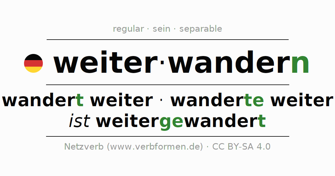 Entire conjugation of the German verb weiterwandern. All tenses and modes are clearly represented in a table.