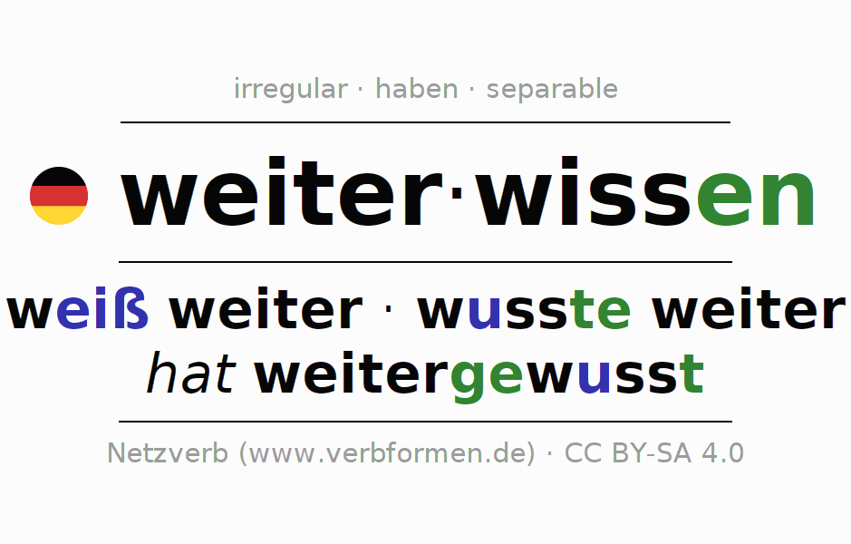 Conjugation of German verb weiterwissen
