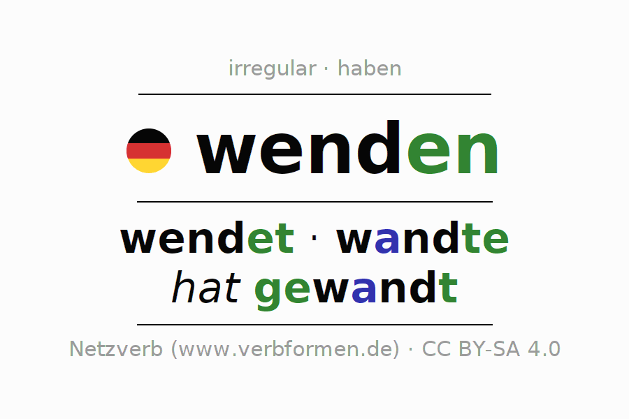 Entire conjugation of the German verb wenden (regelm). All tenses are clearly represented in a table.