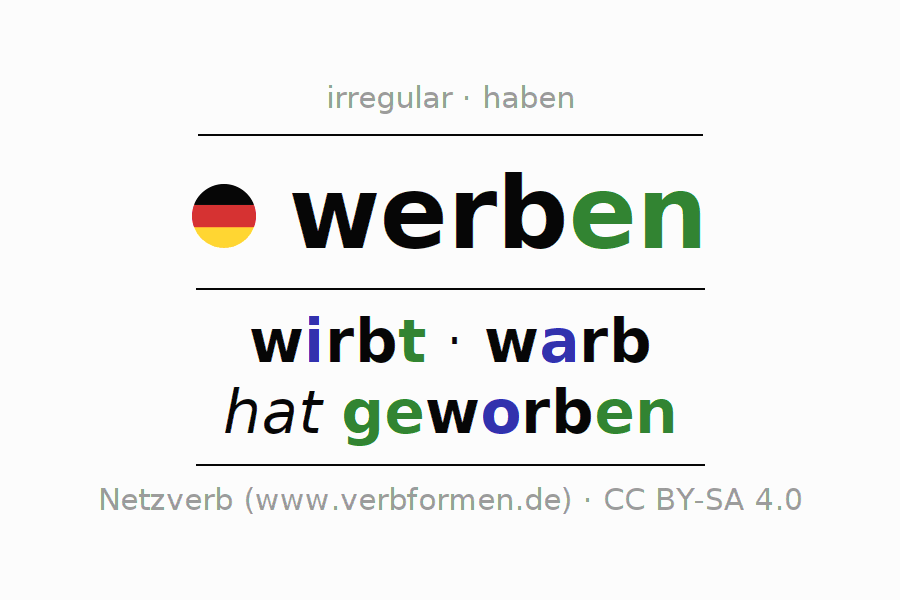 Entire conjugation of the German verb werben. All tenses and modes are clearly represented in a table.