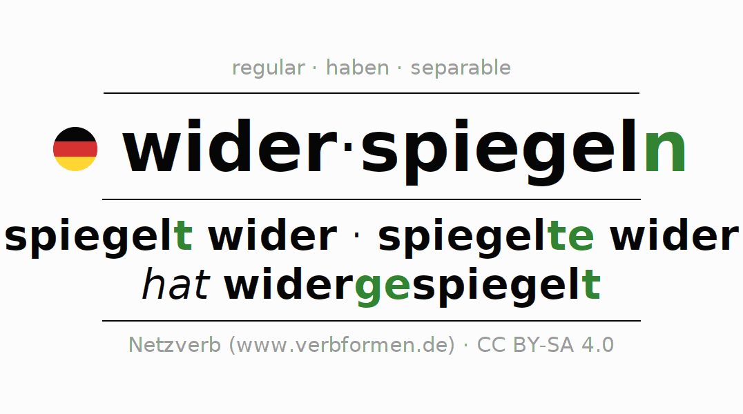 Entire conjugation of the German verb sich wider-spiegeln. All tenses are clearly represented in a table.