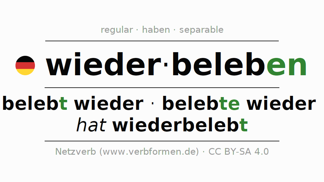 Entire conjugation of the German verb wiederbeleben. All tenses are clearly represented in a table.