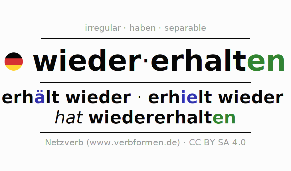 Entire conjugation of the German verb wiedererhalten. All tenses are clearly represented in a table.