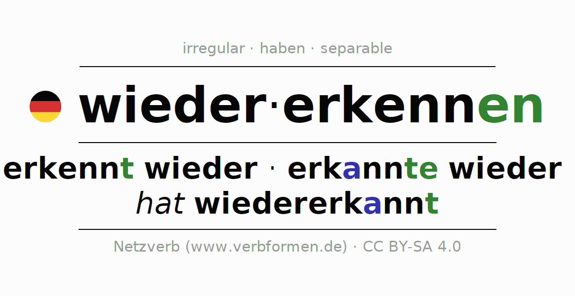 Entire conjugation of the German verb wiedererkennen. All tenses are clearly represented in a table.