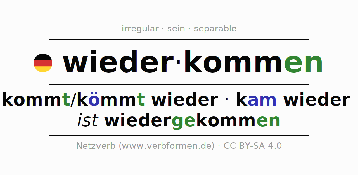 Conjugation of German verb wiederkommen