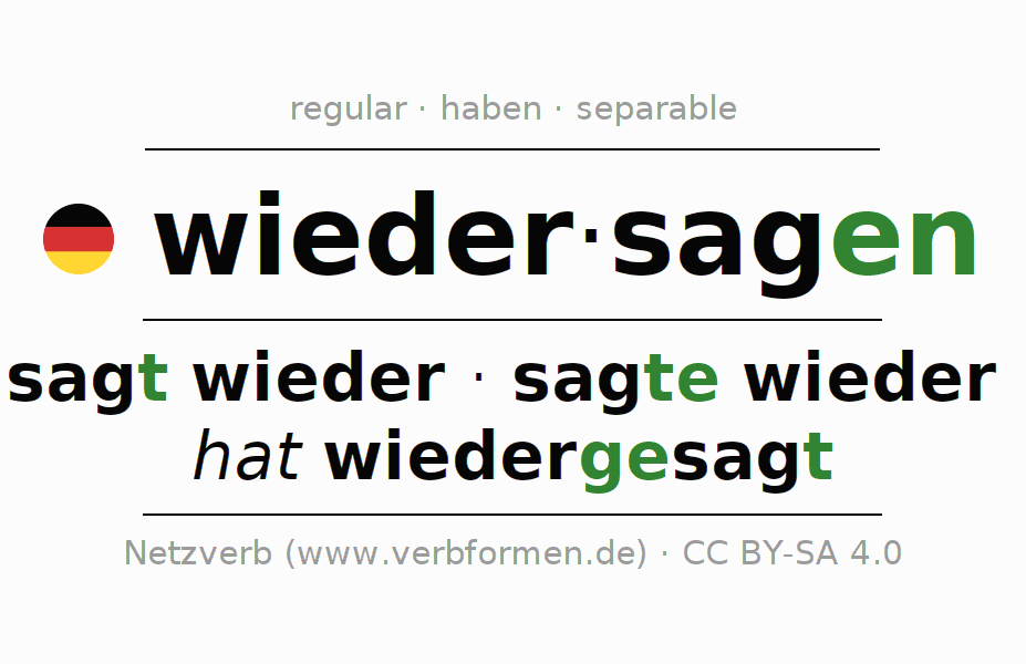 Entire conjugation of the German verb wiedersagen. All tenses are clearly represented in a table.