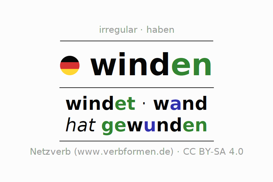 Entire conjugation of the German verb sich winden (unr). All tenses are clearly represented in a table.