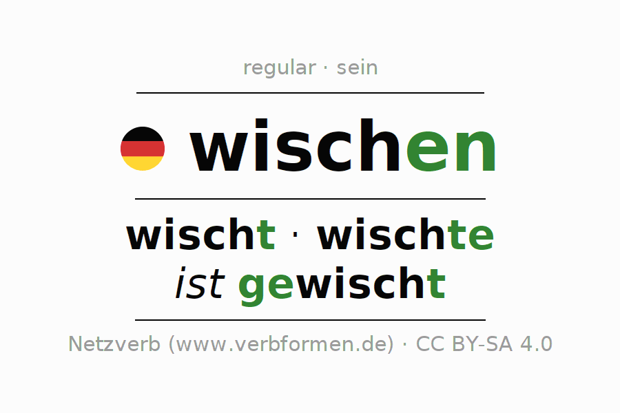 Entire conjugation of the German verb wischen (hat). All tenses are clearly represented in a table.