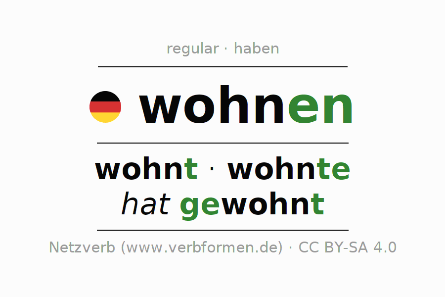 Entire conjugation of the German verb wohnen. All tenses are clearly represented in a table.