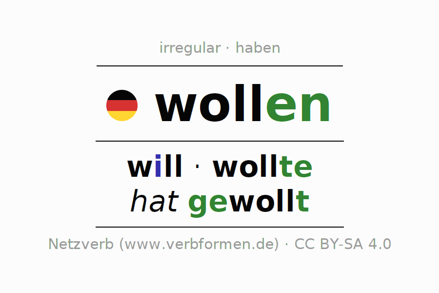 wollen Verb Forms Examples on possessive adjective examples, demonstrative examples, participle examples, interjection examples, article examples, x-bar theory examples, prefix examples, pronoun examples, predicate examples, term examples, punctuation examples, purpose examples, preposition examples, gerund examples, adjectives out of order examples, noun examples, value examples, sentence examples, animal examples, adverb examples,