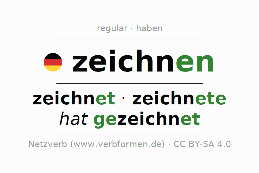 Entire conjugation of the German verb zeichnen. All tenses are clearly represented in a table.