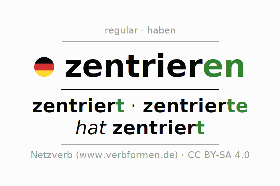 Entire conjugation of the German verb zentrieren. All tenses and modes are clearly represented in a table.