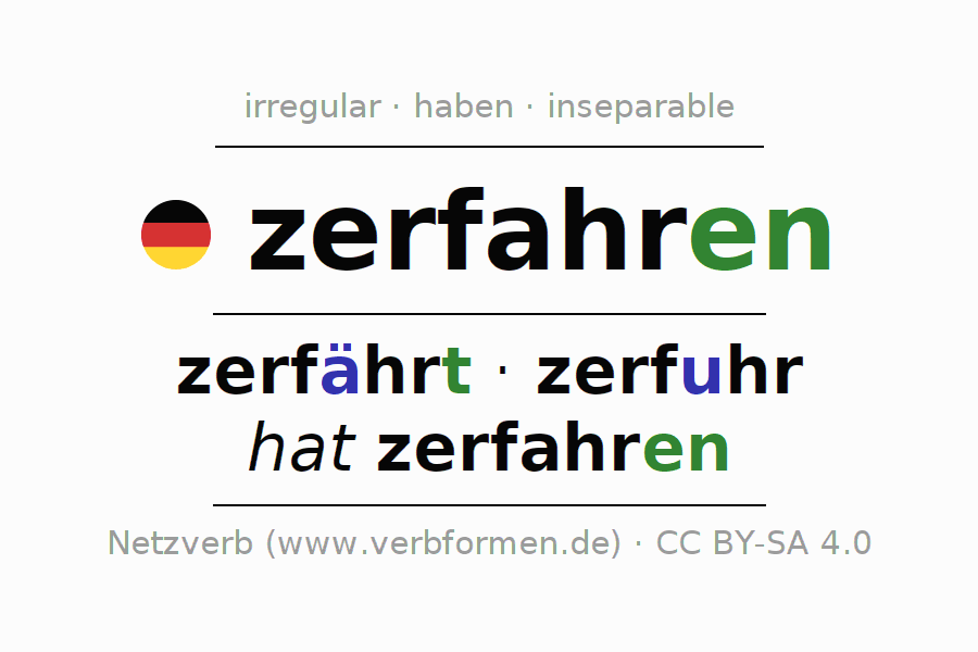 Entire conjugation of the German verb zerfahren. All tenses and modes are clearly represented in a table.