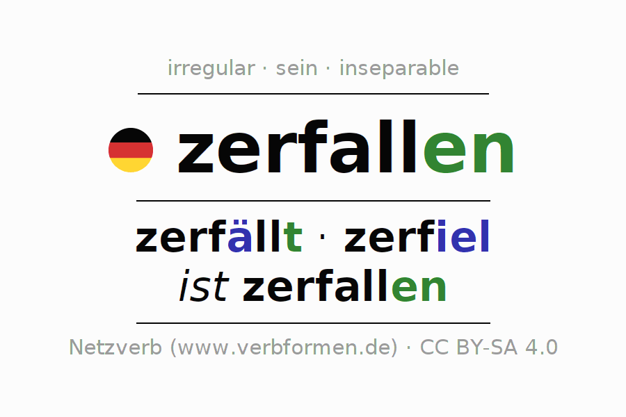 Entire conjugation of the German verb zerfallen. All tenses are clearly represented in a table.