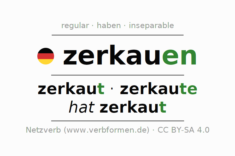 Entire conjugation of the German verb zerkauen. All tenses and modes are clearly represented in a table.