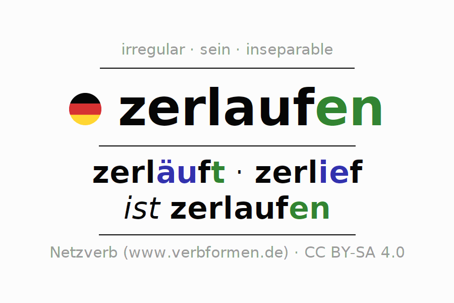 Entire conjugation of the German verb zerlaufen. All tenses are clearly represented in a table.