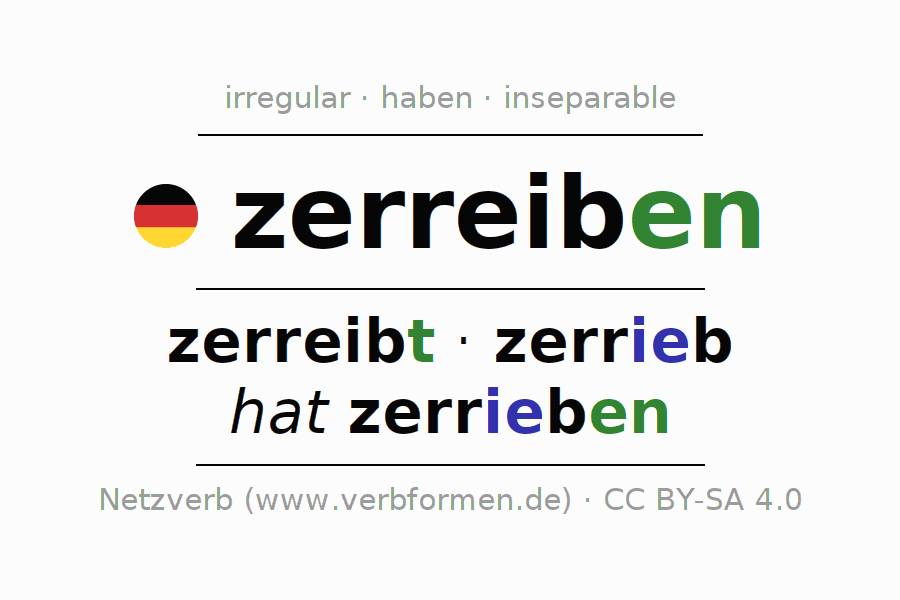 Entire conjugation of the German verb zerreiben. All tenses are clearly represented in a table.
