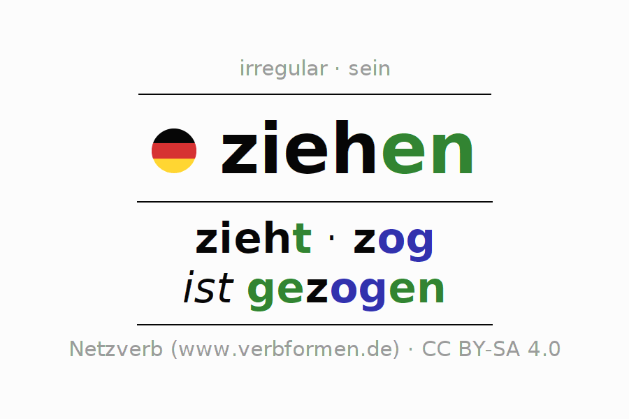 Entire conjugation of the German verb ziehen (ist). All tenses and modes are clearly represented in a table.