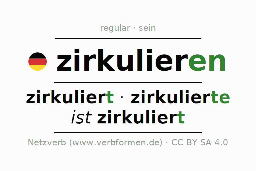 Entire conjugation of the German verb zirkulieren (ist). All tenses are clearly represented in a table.