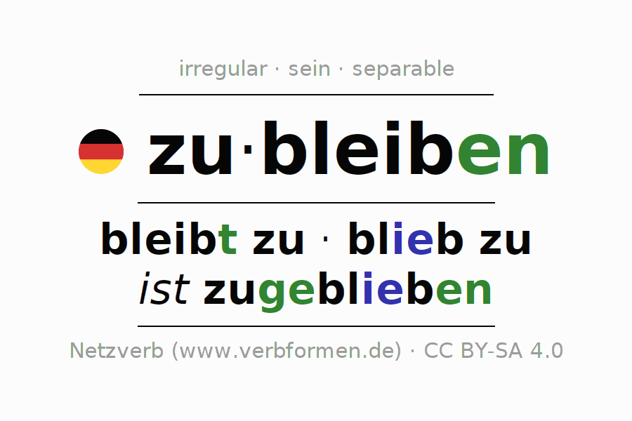 Entire conjugation of the German verb zubleiben. All tenses are clearly represented in a table.