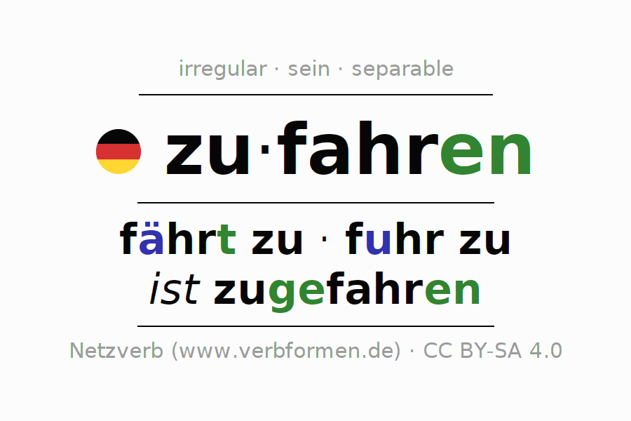 Entire conjugation of the German verb zufahren (ist). All tenses are clearly represented in a table.
