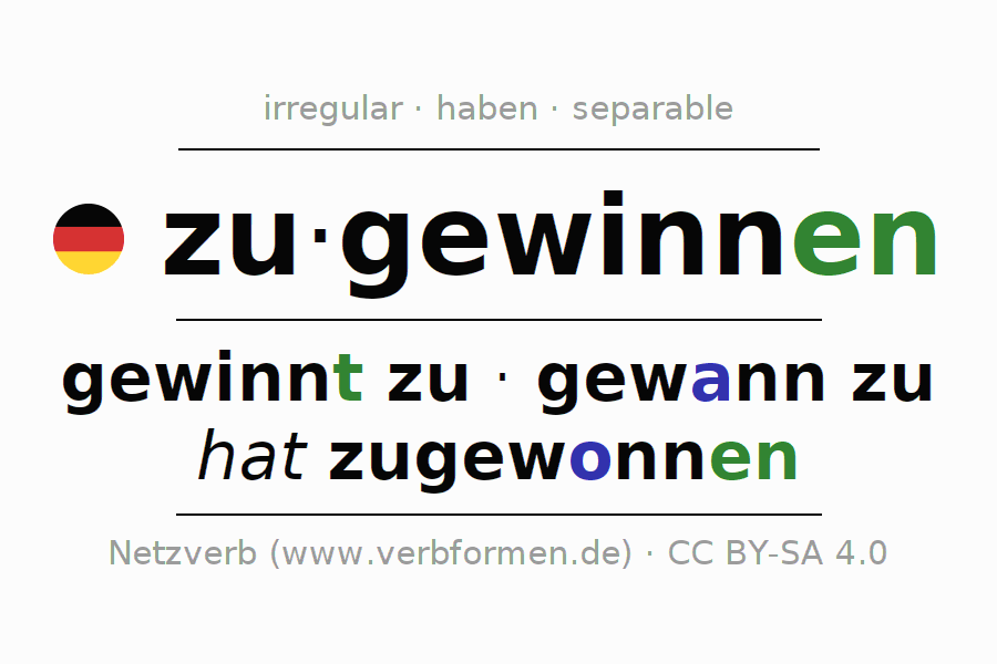 Entire conjugation of the German verb zugewinnen. All tenses are clearly represented in a table.