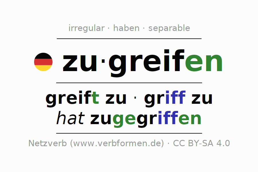 Entire conjugation of the German verb zugreifen. All tenses are clearly represented in a table.