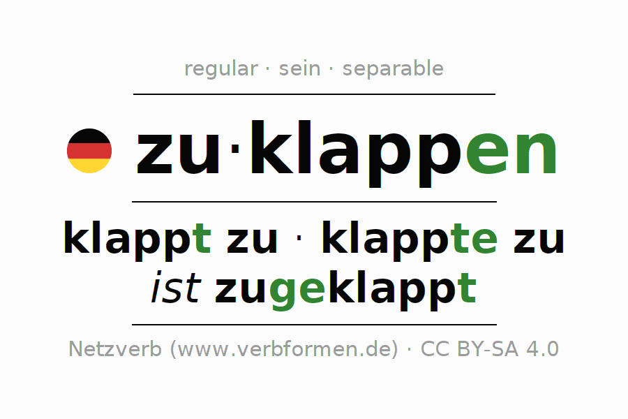 Entire conjugation of the German verb zuklappen (hat). All tenses are clearly represented in a table.