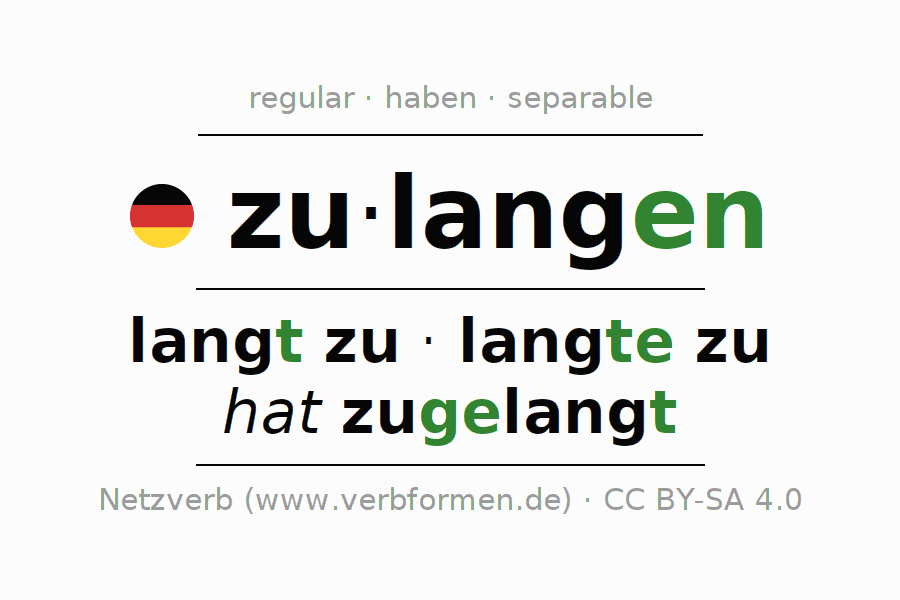 Entire conjugation of the German verb zulangen. All tenses and modes are clearly represented in a table.