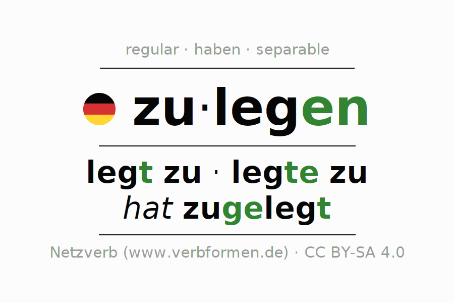 Entire conjugation of the German verb sich zulegen. All tenses and modes are clearly represented in a table.