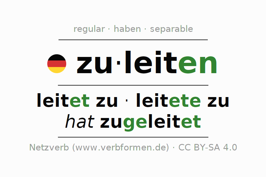 Entire conjugation of the German verb zuleiten. All tenses are clearly represented in a table.