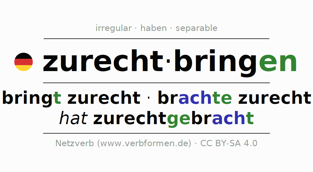 Entire conjugation of the German verb zurechtbringen. All tenses are clearly represented in a table.