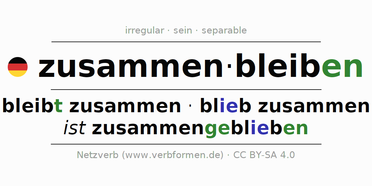 Entire conjugation of the German verb zusammenbleiben. All tenses are clearly represented in a table.