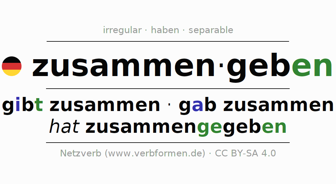 Entire conjugation of the German verb zusammengeben. All tenses and modes are clearly represented in a table.