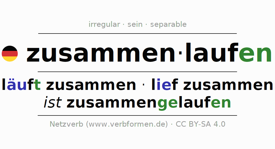 Conjugation of German verb zusammenlaufen