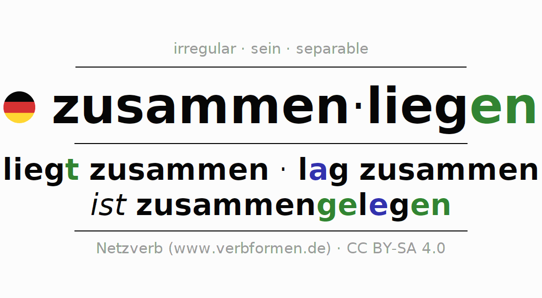 Entire conjugation of the German verb zusammenliegen (ist). All tenses and modes are clearly represented in a table.