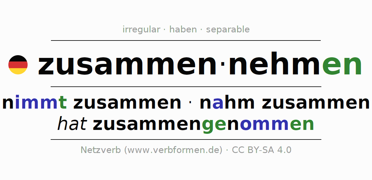 Entire conjugation of the German verb zusammennehmen. All tenses are clearly represented in a table.
