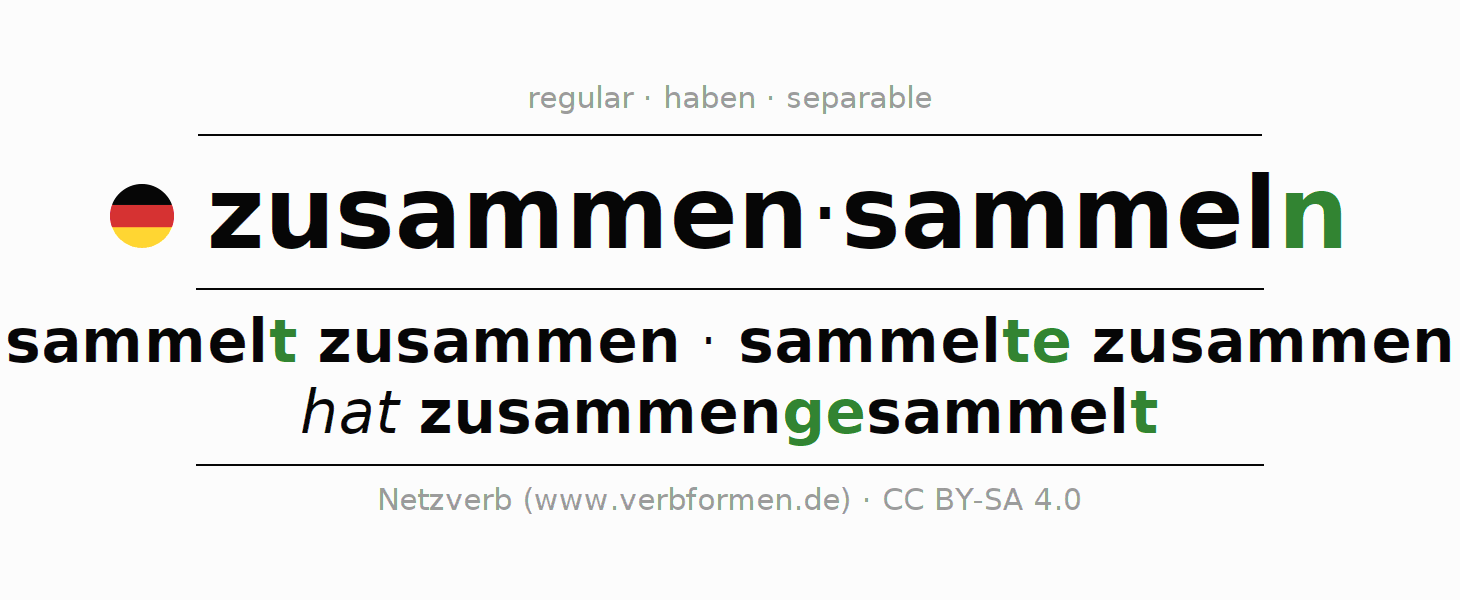 Entire conjugation of the German verb zusammensammeln. All tenses and modes are clearly represented in a table.
