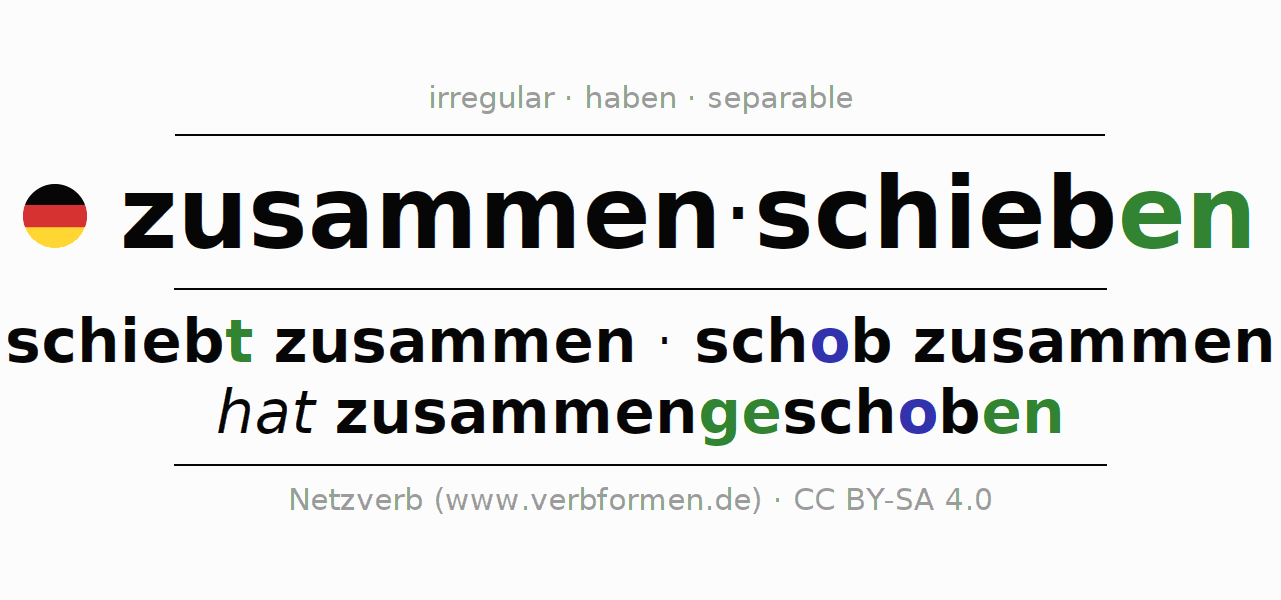 Entire conjugation of the German verb sich zusammenschieben. All tenses are clearly represented in a table.