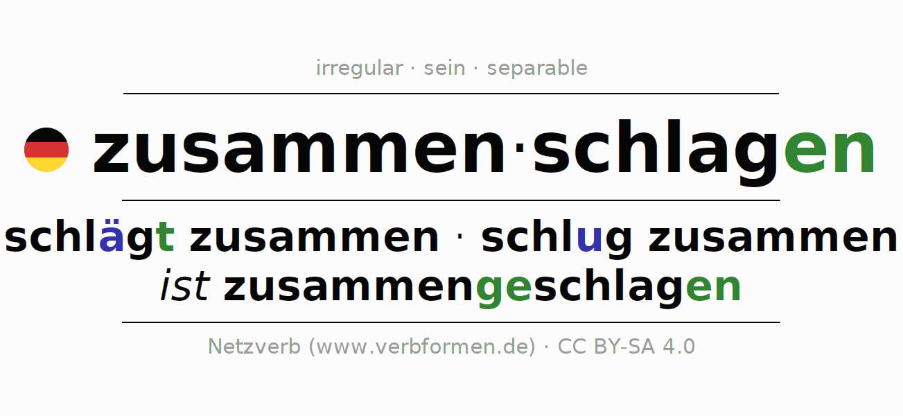 Entire conjugation of the German verb zusammenschlagen (hat). All tenses and modes are clearly represented in a table.