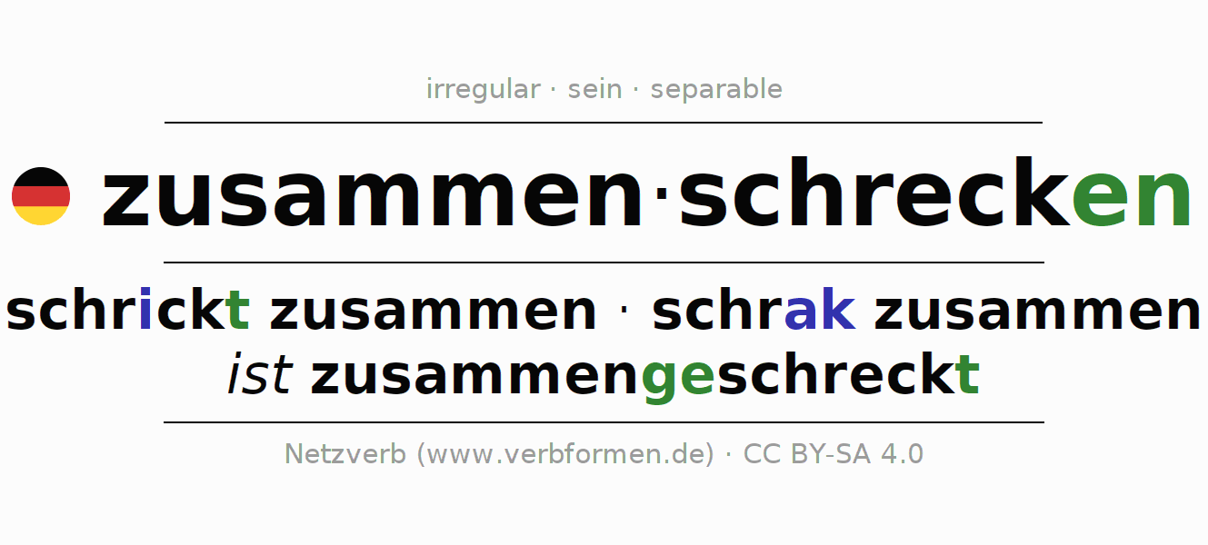 Entire conjugation of the German verb zusammenschrecken (regelm). All tenses and modes are clearly represented in a table.